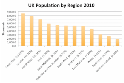 population by region 2010