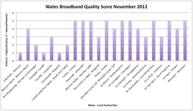 wales-quality score 2012
