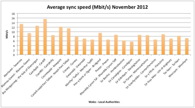 wales-sync speed 2012