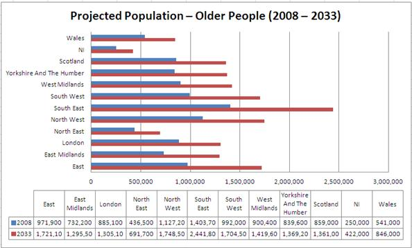 Estimated and Projected % of the Population Aged 65 and Over by Region