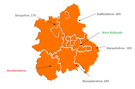 west midlands age profile